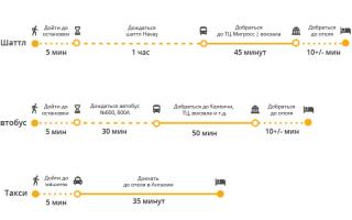 Как доехать до аэропорта Анталии