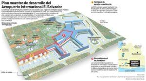 Схема аэропорта Сан-Сальвадор