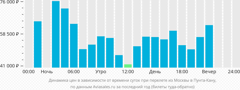 6c3fced80673e Цены в зависимости от времени суток при перелете Москва - Пунта-Кана