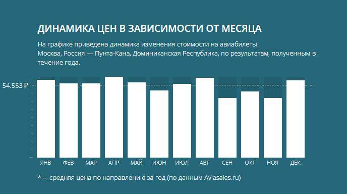 Цены перелета Москва - Доминикана в зависимости от месяца